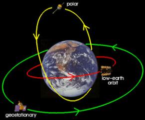Communication Satellites Energy Transfer